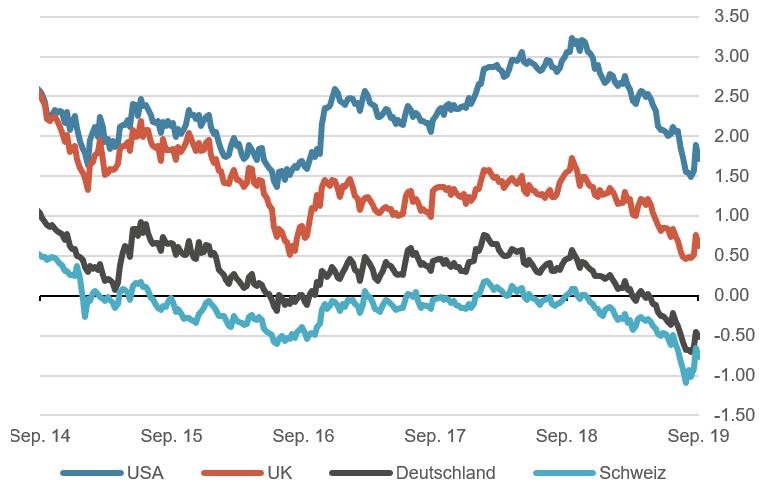 10-jährige Staatsanleihen, wichtige Märkte 5 Jahre, in %
