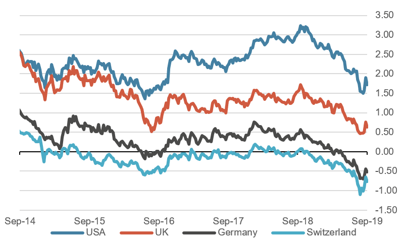 10 year government bond yields last 4 years, in %