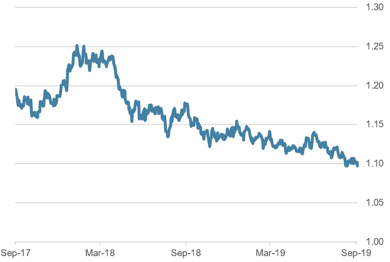 EUR/USD, last two years