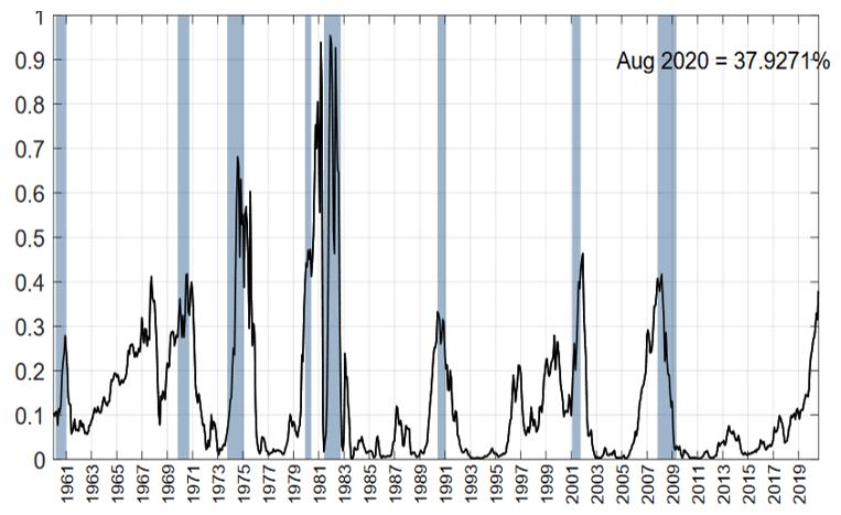 Rezessionsmodell der New York FED