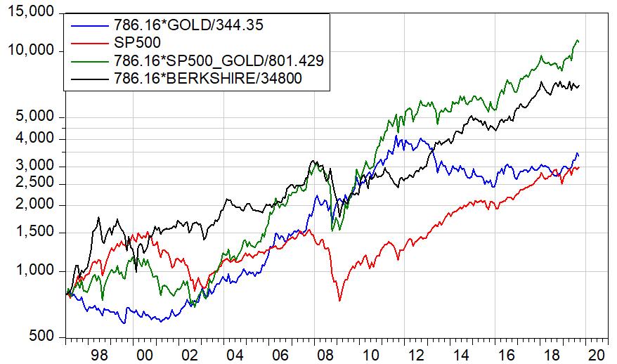 Wertentwicklung von Gold, S&P500, S&P500 Basiswährung Gold und Berkshire Aktie in US-Dollar seit Januar 1997