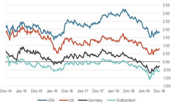 10 year government bond yields years, in %