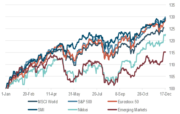 Equity markets, perfomance year to date, indexed