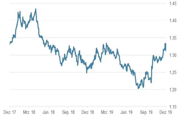 GBP/USD, 2 Jahre