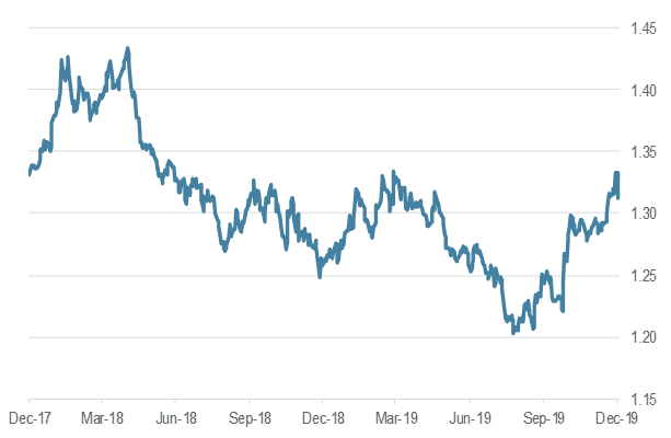 GBP/USD, last two years