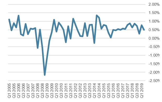 US Quartalswachstum in Prozent