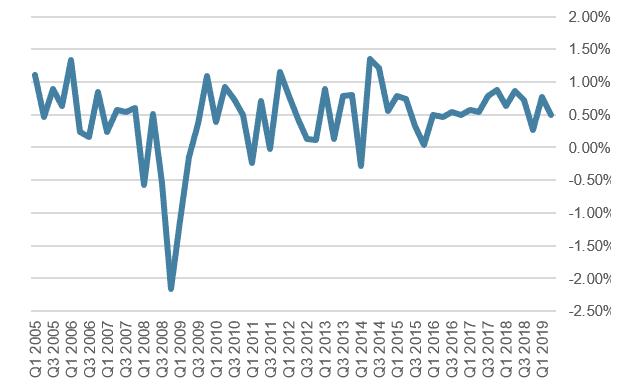 US real GDP, % growth, quarter on quarter