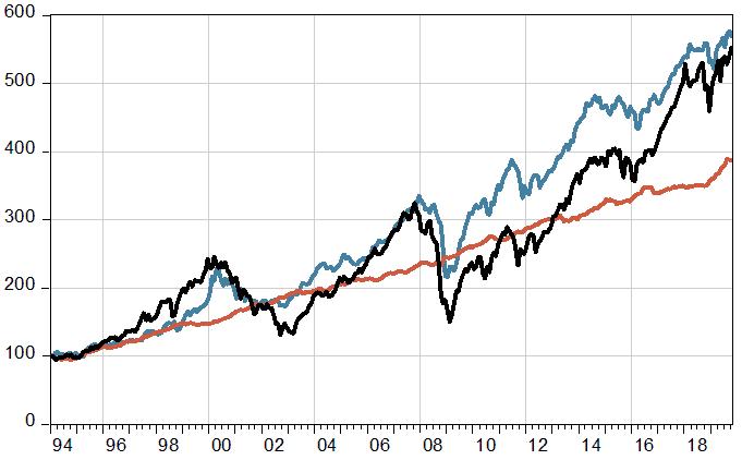 Wertentwicklung von Wandelanleihen im Vergleich zu Aktien und Anleihen seit Januar 1994