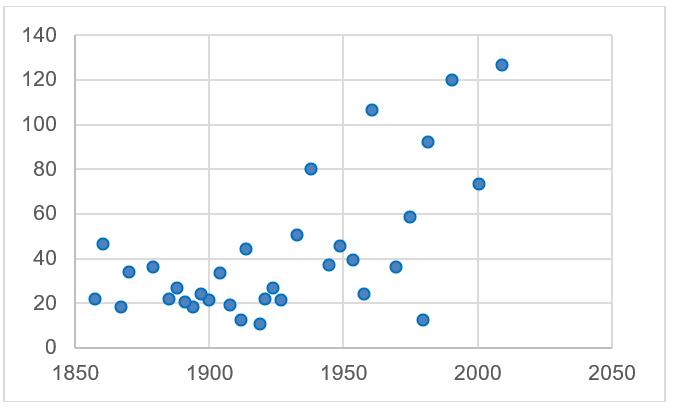 Dauer des US-Wirtschaftsaufschwungs in Monaten seit 1858