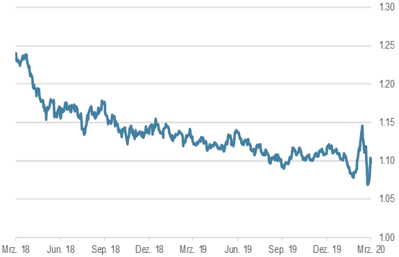 EUR/USD, 2 Jahre