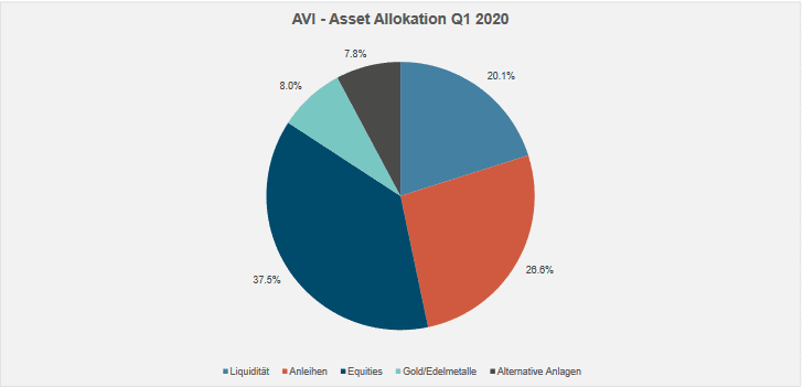 AVI -Asset Allokation Q1 2020