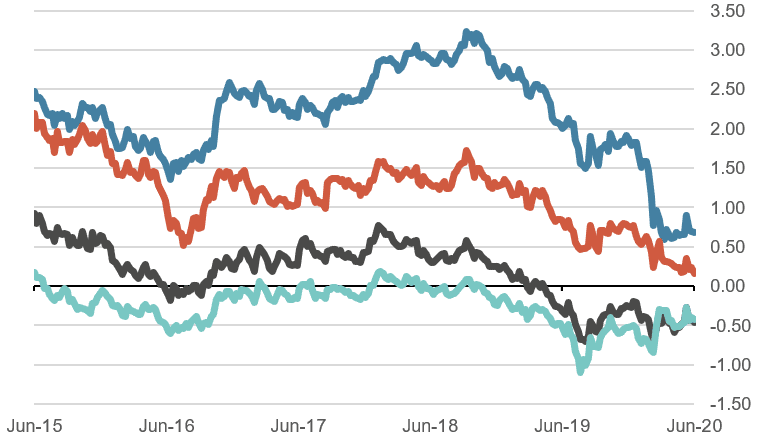 10 year government bond yields 5 years, in %
