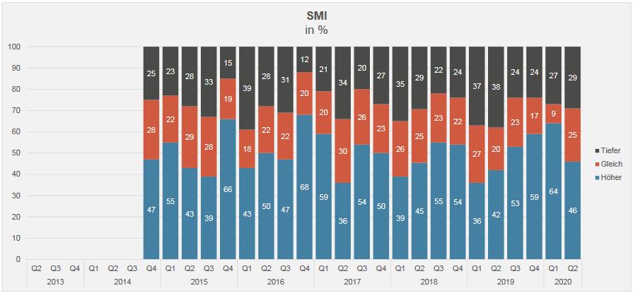 SMI in %