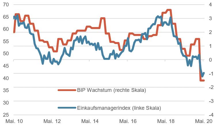 Schweiz Einkaufsmanagerindex & BIP Wachstum, 10 Jahre