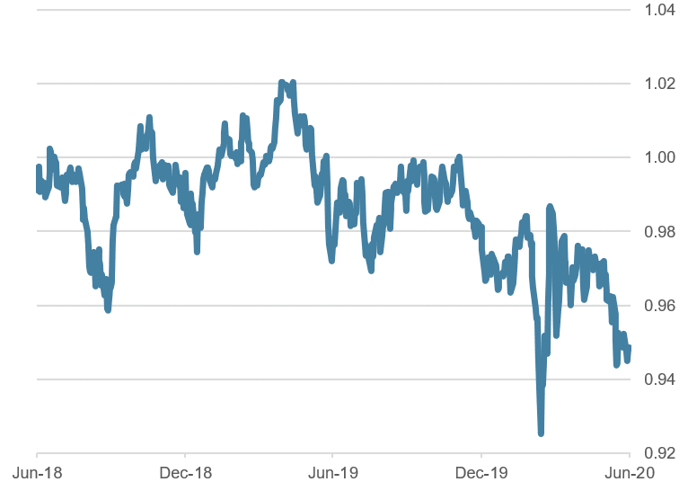 USD/CHF, last two years