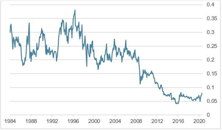 Verhältnis Goldminenaktienindex zu Goldpreis