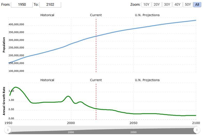 Bevölkerungswachstum der USA seit 1950