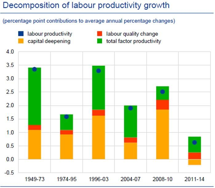 US labour productivity growth