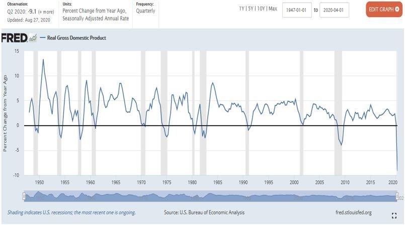 Realwachstum USA seit 1950