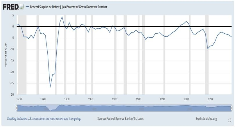 US government deficit or surplus as % of GDP