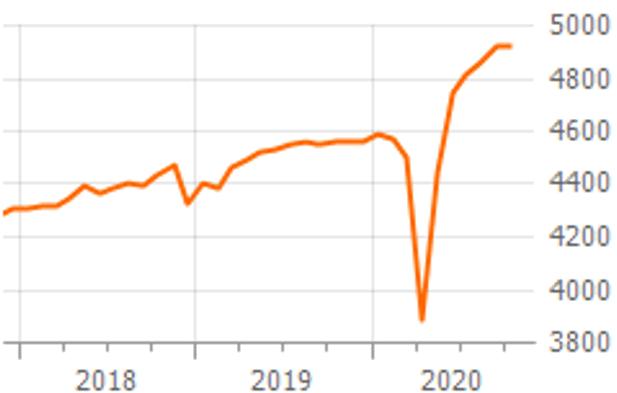 Persönlicher Güterkonsum USA in Milliarden US-Dollar